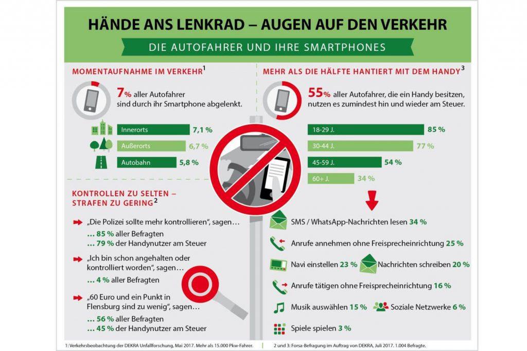 Infografik zum Thema Ablenkung am Steuer. Quelle: DEKRA
