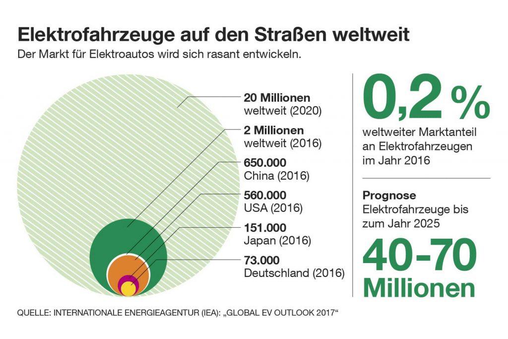 Elektrofahrzeuge auf den Straßen weltweit. Quelle: IEA